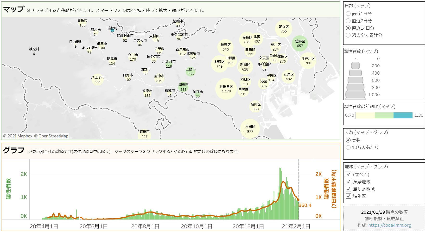 東京都 全区市町村 新型コロナウイルス陽性者数・患者数 推移グラフ・マップ イメージ